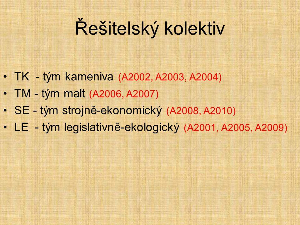 Řešitelský kolektiv TK - tým kameniva (A2002, A2003, A2004) TM - tým malt (A2006, A2007) SE - tým strojně-ekonomický (A2008, A2010) LE - tým legislativně-ekologický (A2001, A2005, A2009)