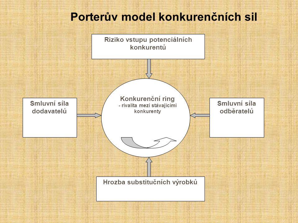 Porterův model konkurenčních sil Riziko vstupu potenciálních konkurentů Hrozba substitučních výrobků Smluvní síla dodavatelů Smluvní síla odběratelů Konkurenční ring - rivalita mezi stávajícími konkurenty