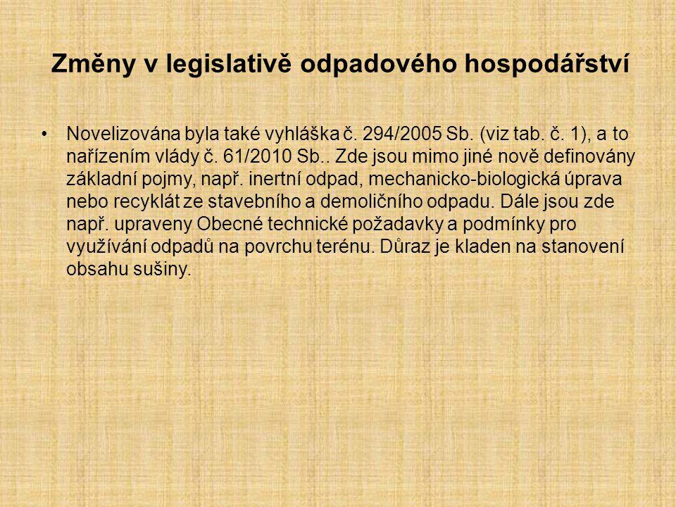 Změny v legislativě odpadového hospodářství Novelizována byla také vyhláška č. 294/2005 Sb. (viz tab. č. 1), a to nařízením vlády č. 61/2010 Sb.. Zde