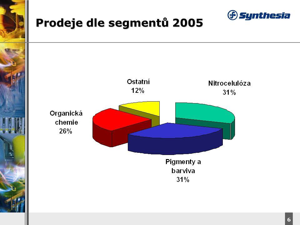 DyStar – Aliachem meeting 6 Prodeje dle segmentů 2005
