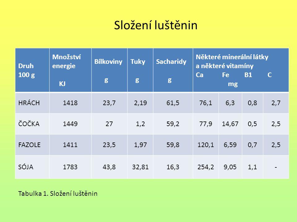 Stravitelnost luštěnin Horší stravitelnost luštěnin způsobují:  Celulóza  Škrob U většiny lidí trávení těchto živin způsobuje nepříjemné nadýmání Lepší stravitelnosti se můžeme docílit:  Máčením luštěnin ve vodě, která se potom vyleje a luštěniny se uvaří v nové vodě – dojde ke ztrátám některých vitamínů a minerálů, ale rozpustí se těžce stravitelné sacharidy.