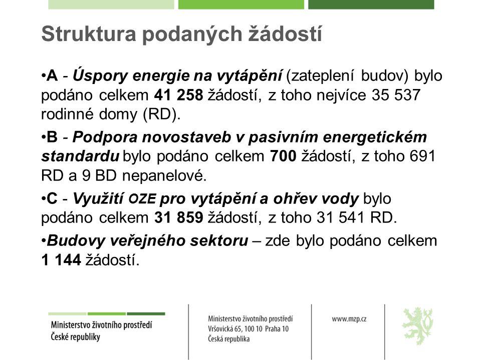 A - Úspory energie na vytápění (zateplení budov) bylo podáno celkem 41 258 žádostí, z toho nejvíce 35 537 rodinné domy (RD). B - Podpora novostaveb v