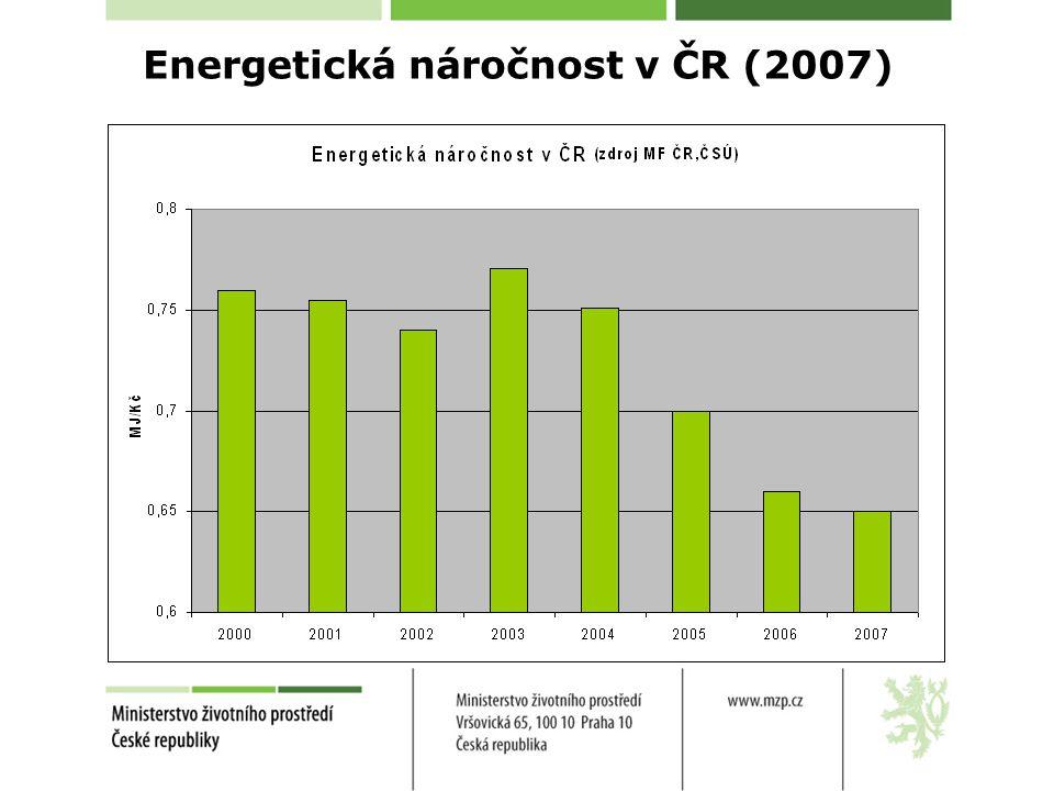 Energetická náročnost zemí EU 27 (2008) Zdroj: Eurostat