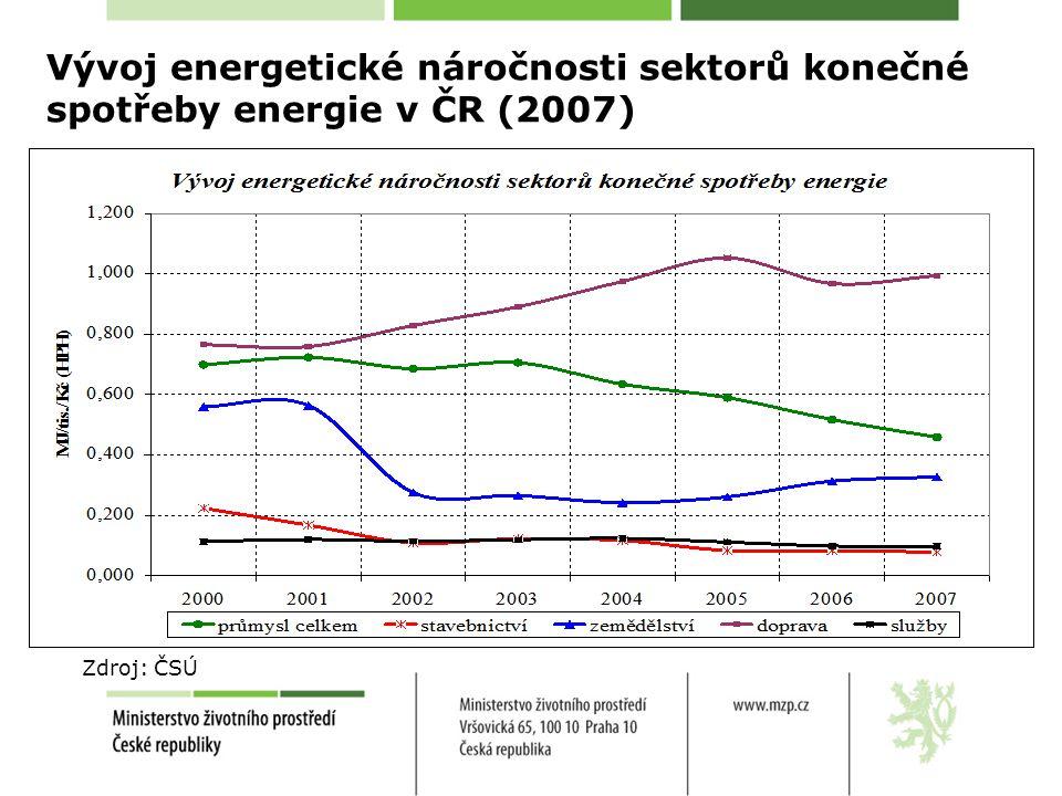 Vývoj energetické náročnosti sektorů konečné spotřeby energie v ČR (2007) Zdroj: ČSÚ