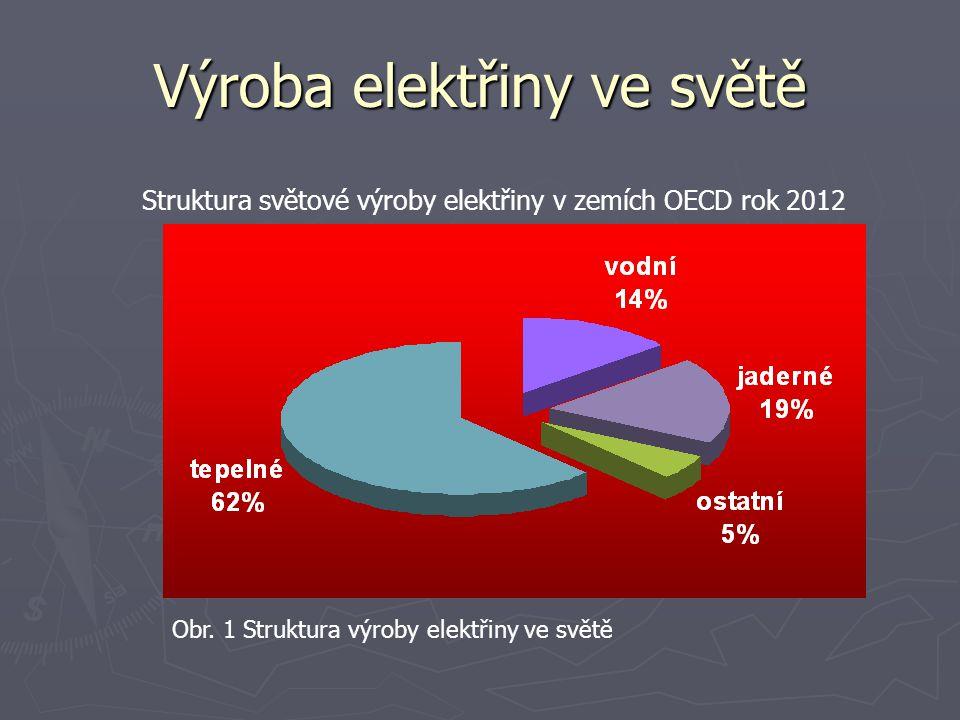 Výroba elektřiny ve světě Struktura světové výroby elektřiny v zemích OECD rok 2012 Obr. 1 Struktura výroby elektřiny ve světě