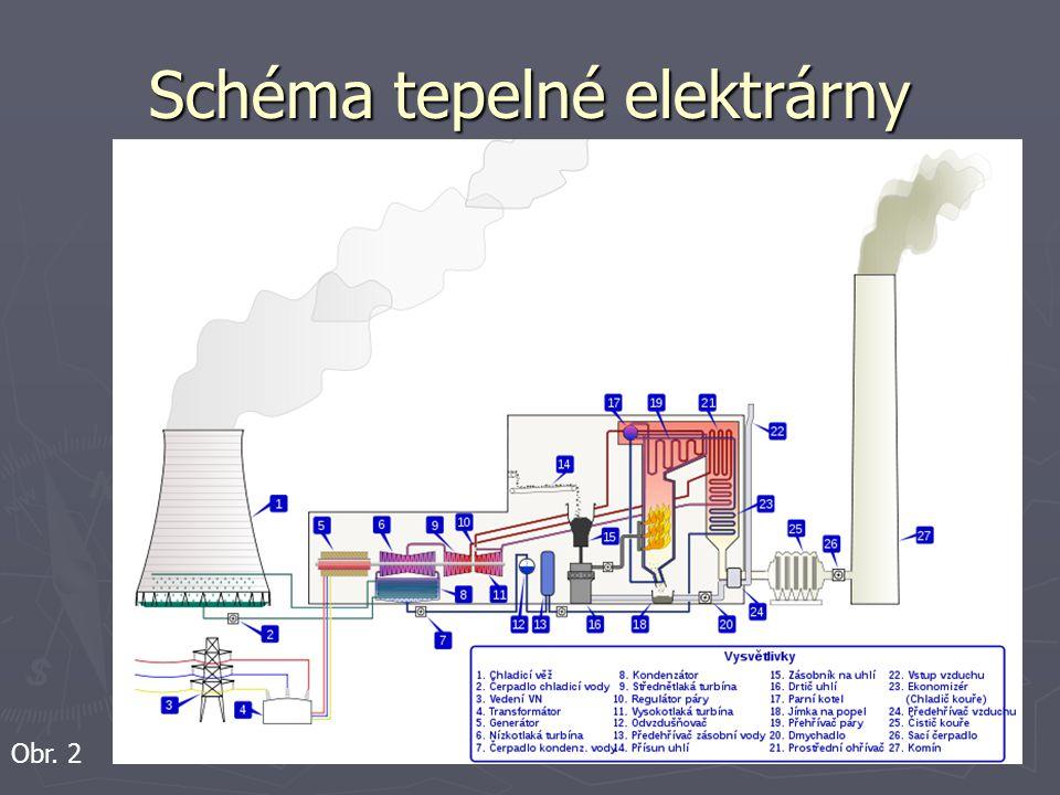 Schéma tepelné elektrárny Obr. 2