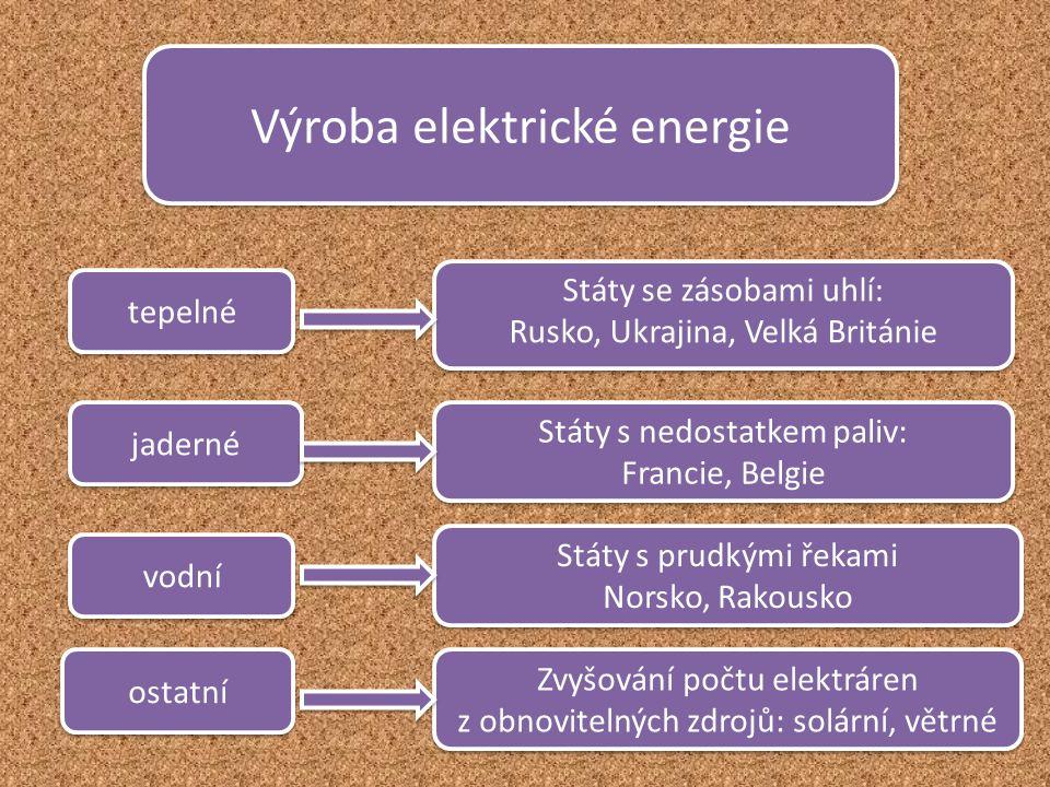 Výroba elektrické energie tepelné jaderné vodní ostatní Státy se zásobami uhlí: Rusko, Ukrajina, Velká Británie Státy se zásobami uhlí: Rusko, Ukrajin