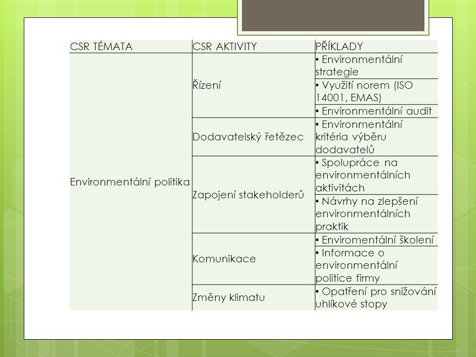 CSR TÉMATACSR AKTIVITYPŘÍKLADY Environmentální politika Řízení ▪ Environmentální strategie ▪ Využití norem (ISO 14001, EMAS) ▪ Environmentální audit D