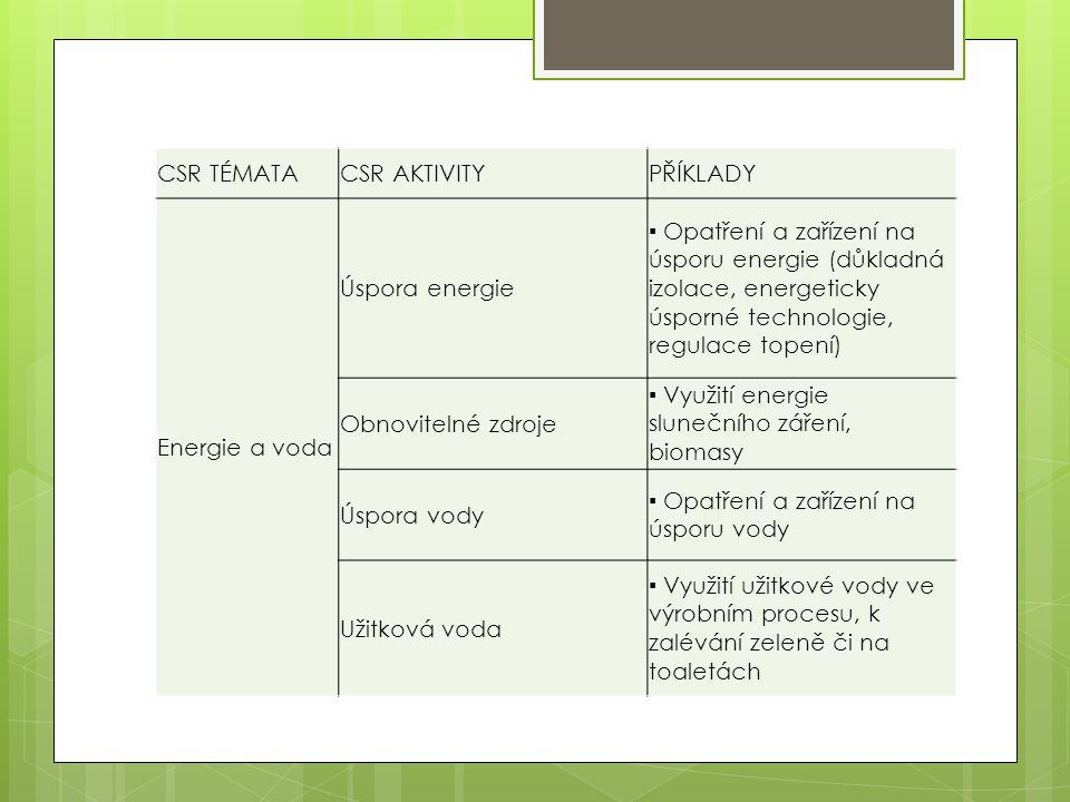 CSR TÉMATACSR AKTIVITYPŘÍKLADY Energie a voda Úspora energie ▪ Opatření a zařízení na úsporu energie (důkladná izolace, energeticky úsporné technologi