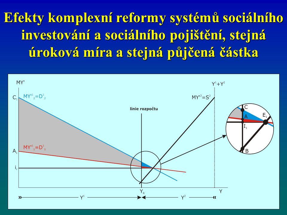 Efekty komplexní reformy systémů sociálního investování a sociálního pojištění, stejná úroková míra a stejná půjčená částka