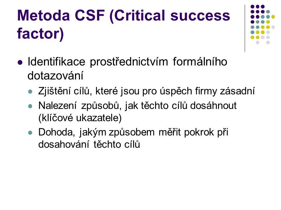 Metoda CSF (Critical success factor) Identifikace prostřednictvím formálního dotazování Zjištění cílů, které jsou pro úspěch firmy zásadní Nalezení způsobů, jak těchto cílů dosáhnout (klíčové ukazatele) Dohoda, jakým způsobem měřit pokrok při dosahování těchto cílů