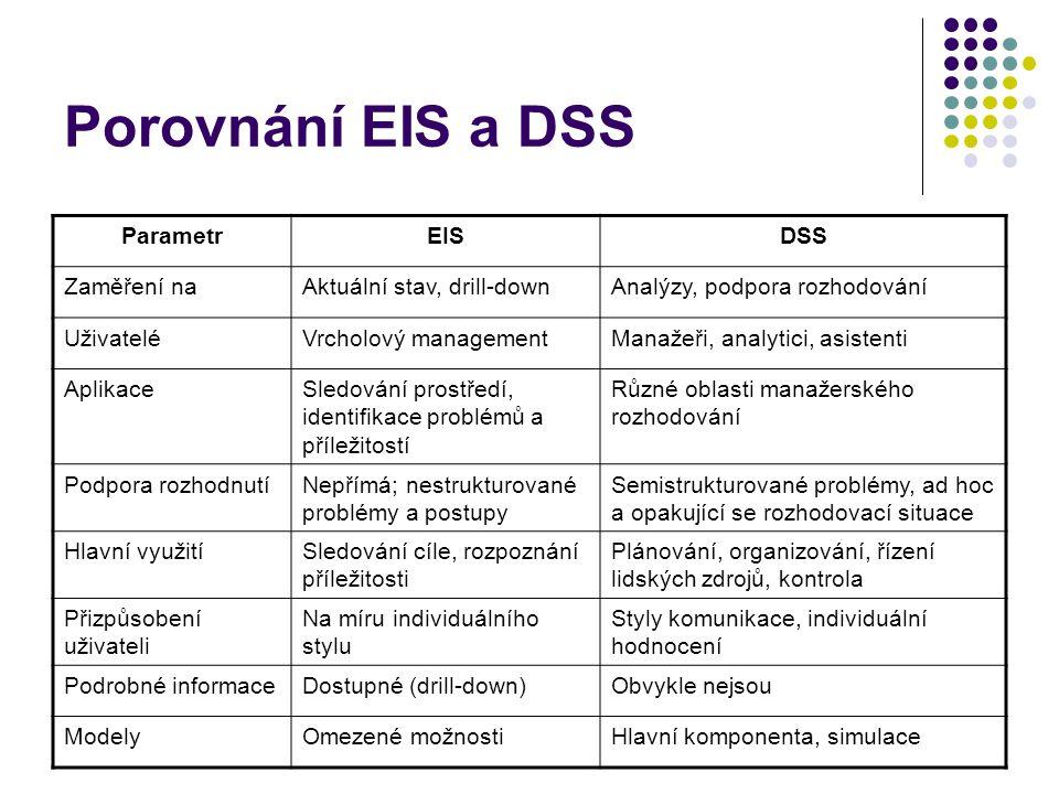 Porovnání EIS a DSS ParametrEISDSS Zaměření naAktuální stav, drill-downAnalýzy, podpora rozhodování UživateléVrcholový managementManažeři, analytici, asistenti AplikaceSledování prostředí, identifikace problémů a příležitostí Různé oblasti manažerského rozhodování Podpora rozhodnutíNepřímá; nestrukturované problémy a postupy Semistrukturované problémy, ad hoc a opakující se rozhodovací situace Hlavní využitíSledování cíle, rozpoznání příležitosti Plánování, organizování, řízení lidských zdrojů, kontrola Přizpůsobení uživateli Na míru individuálního stylu Styly komunikace, individuální hodnocení Podrobné informaceDostupné (drill-down)Obvykle nejsou ModelyOmezené možnostiHlavní komponenta, simulace