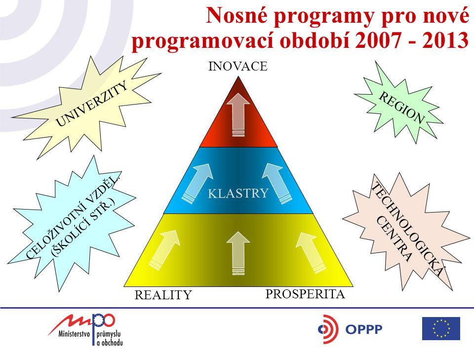 Schválené prioritní oblasti HSS - podnikání - lidské zdroje a vysoké školy - inovace a znalostní ekonomika - dostupnost a infrastruktura - řešení regionálních disparit Hlavní principy přípravy programových dokumentů pro období 2007 - 2013 zpracování základních dokumentů - do 30.