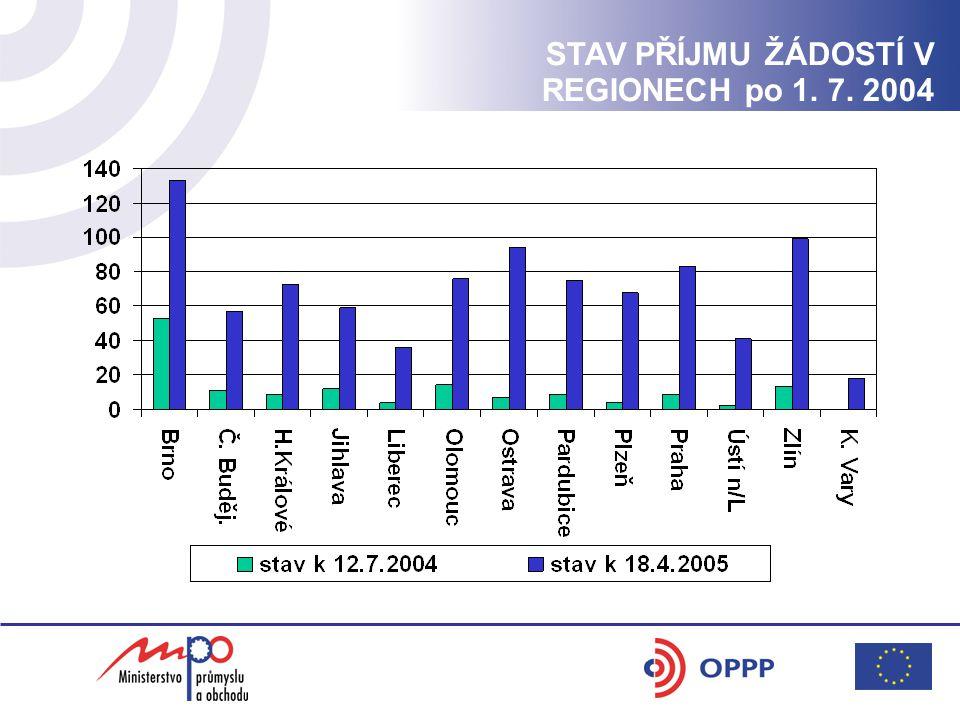 STAV PŘÍJMU ŽÁDOSTÍ V REGIONECH po 1. 7. 2004