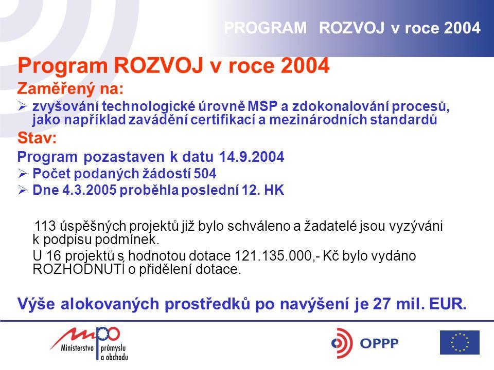 Program ROZVOJ v roce 2004 Zaměřený na:  zvyšování technologické úrovně MSP a zdokonalování procesů, jako například zavádění certifikací a mezinárodních standardů Stav: Program pozastaven k datu 14.9.2004  Počet podaných žádostí 504  Dne 4.3.2005 proběhla poslední 12.