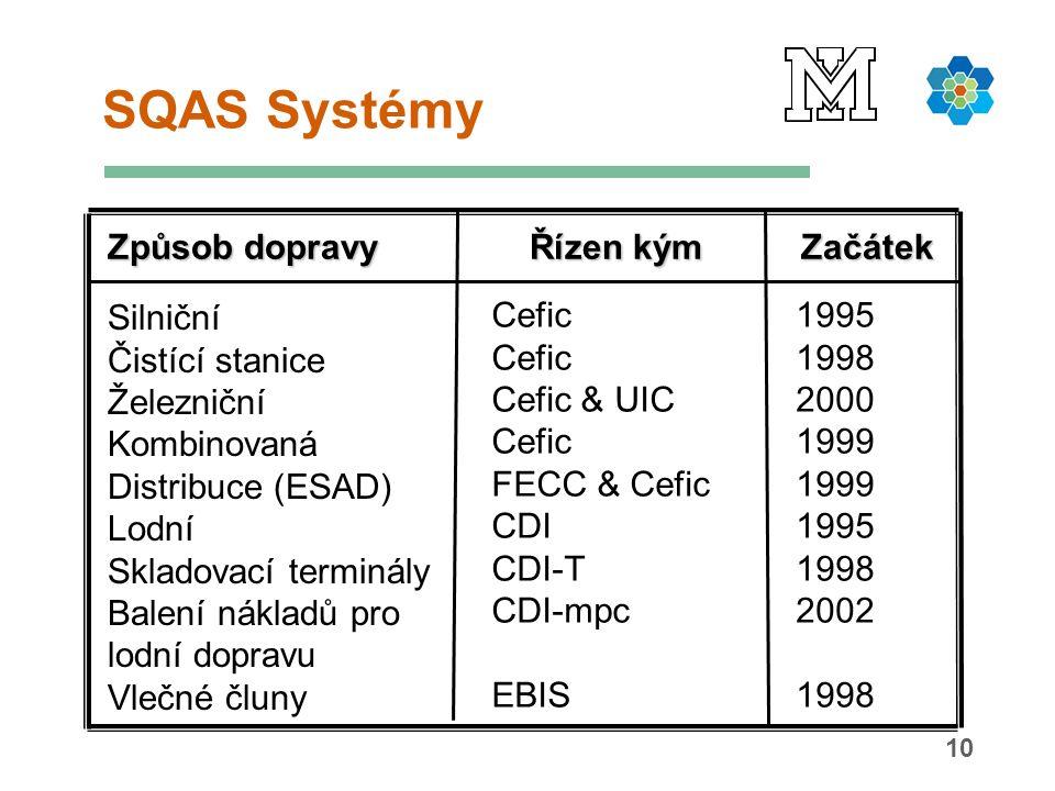 10 SQAS Systémy Způsob dopravy Řízen kým Začátek Silniční Čistící stanice Železniční Kombinovaná Distribuce (ESAD) Lodní Skladovací terminály Balení nákladů pro lodní dopravu Vlečné čluny 1995 1998 2000 1999 1995 1998 2002 1998 Cefic Cefic & UIC Cefic FECC & Cefic CDI CDI-T CDI-mpc EBIS