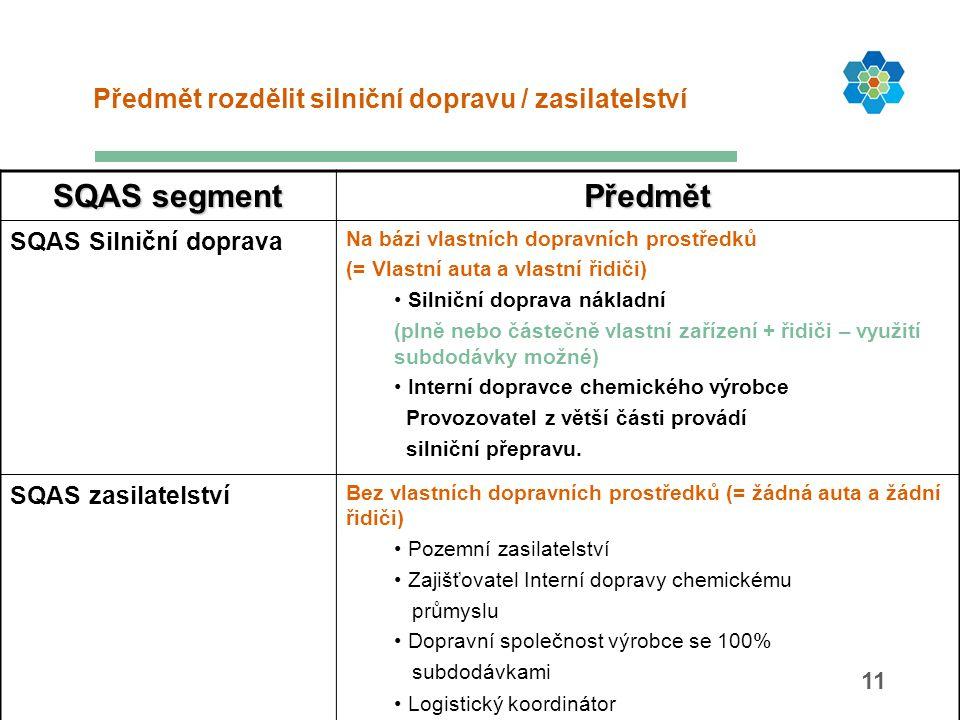 11 SQAS segment Předmět SQAS Silniční doprava Na bázi vlastních dopravních prostředků (= Vlastní auta a vlastní řidiči) Silniční doprava nákladní (pln