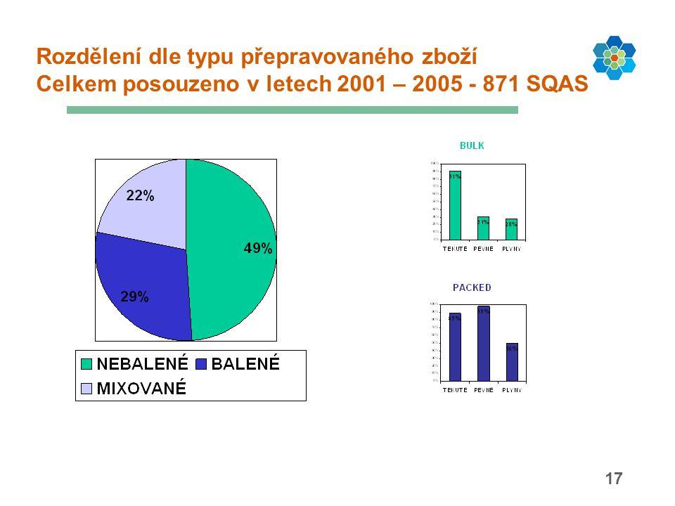 17 Rozdělení dle typu přepravovaného zboží Celkem posouzeno v letech 2001 – 2005 - 871 SQAS