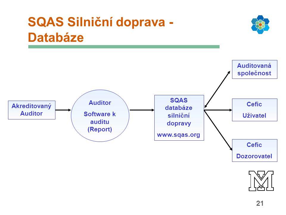 21 SQAS Silniční doprava - Databáze Akreditovaný Auditor Auditor Software k auditu (Report) SQAS databáze silniční dopravy www.sqas.org Auditovaná společnost Cefic Uživatel Cefic Dozorovatel