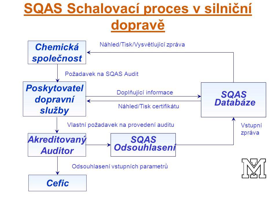 Vlastní požadavek na provedení auditu Chemická společnost Poskytovatel dopravní služby Akreditovaný Auditor SQAS Databáze Doplňující informace Náhled/Tisk certifikátu Náhled/Tisk/Vysvětlující zpráva Požadavek na SQAS Audit Vstupní zpráva SQAS Odsouhlasení Cefic Odsouhlasení vstupních parametrů SQAS Schalovací proces v silniční dopravě