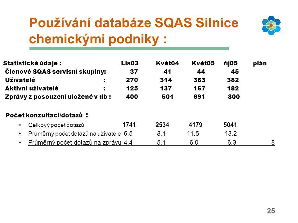 25 Používání databáze SQAS Silnice chemickými podniky : Statistické údaje : Lis03 Květ04 Květ05 říj05 plán Členové SQAS servisní skupiny: 37 41 44 45 Uživatelé : 270 314 363 382 Aktivní uživatelé : 125 137 167 182 Zprávy z posouzení uložené v db : 400 501 691 800 Počet konzultací/dotazů : Celkový počet dotazů 1741 2534 4179 5041 Průměrný počet dotazů na uživatele 6.5 8.1 11.5 13.2 Průměrný počet dotazů na zprávu 4.4 5.1 6.0 6.38