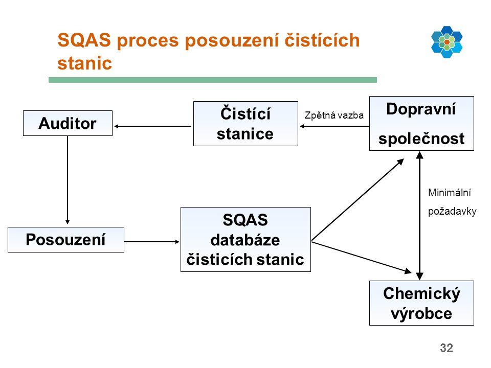 32 SQAS proces posouzení čistících stanic Auditor Čistící stanice Zpětná vazba Dopravní společnost Posouzení SQAS databáze čisticích stanic Minimální požadavky Chemický výrobce