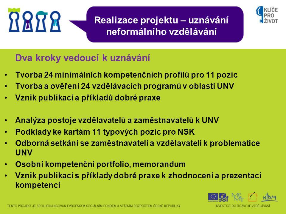 Dva kroky vedoucí k uznávání Tvorba 24 minimálních kompetenčních profilů pro 11 pozic Tvorba a ověření 24 vzdělávacích programů v oblasti UNV Vznik publikací a příkladů dobré praxe Analýza postoje vzdělavatelů a zaměstnavatelů k UNV Podklady ke kartám 11 typových pozic pro NSK Odborná setkání se zaměstnavateli a vzdělavateli k problematice UNV Osobní kompetenční portfolio, memorandum Vznik publikací s příklady dobré praxe k zhodnocení a prezentaci kompetencí Realizace projektu – uznávání neformálního vzdělávání