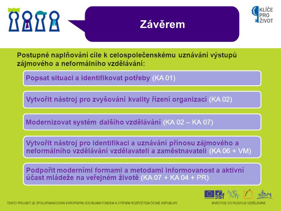 Závěrem Postupné naplňování cíle k celospolečenskému uznávání výstupů zájmového a neformálního vzdělávání: Popsat situaci a identifikovat potřeby (KA 01) Vytvořit nástroj pro zvyšování kvality řízení organizací (KA 02) Modernizovat systém dalšího vzdělávání (KA 02 – KA 07) Vytvořit nástroj pro identifikaci a uznávání přínosu zájmového a neformálního vzdělávání vzdělavateli a zaměstnavateli (KA 06 + VM) Podpořit moderními formami a metodami informovanost a aktivní účast mládeže na veřejném životě (KA 07 + KA 04 + PR)