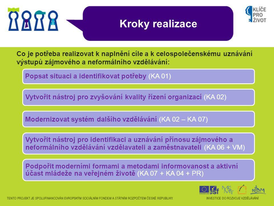 Kroky realizace Co je potřeba realizovat k naplnění cíle a k celospolečenskému uznávání výstupů zájmového a neformálního vzdělávání: Popsat situaci a identifikovat potřeby (KA 01) Vytvořit nástroj pro zvyšování kvality řízení organizací (KA 02) Modernizovat systém dalšího vzdělávání (KA 02 – KA 07) Vytvořit nástroj pro identifikaci a uznávání přínosu zájmového a neformálního vzdělávání vzdělavateli a zaměstnavateli (KA 06 + VM) Podpořit moderními formami a metodami informovanost a aktivní účast mládeže na veřejném životě (KA 07 + KA 04 + PR)