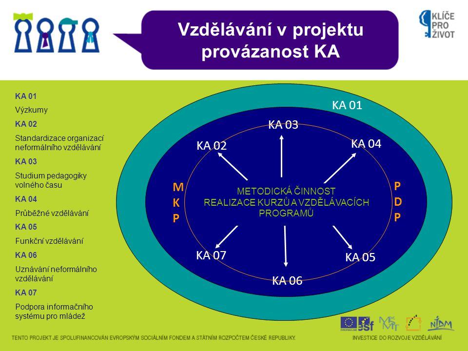 Úvodní slovo – O OKPO OKP Osobní kompetenční portfolio (OKP)