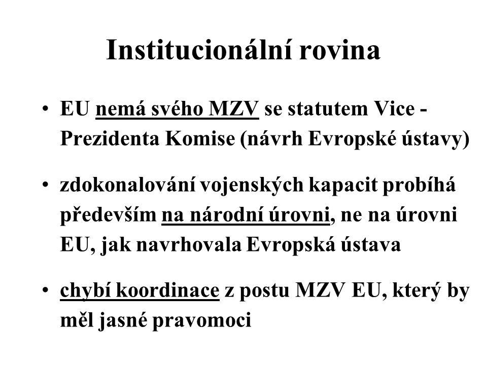 Institucionální rovina EU nemá svého MZV se statutem Vice - Prezidenta Komise (návrh Evropské ústavy) zdokonalování vojenských kapacit probíhá především na národní úrovni, ne na úrovni EU, jak navrhovala Evropská ústava chybí koordinace z postu MZV EU, který by měl jasné pravomoci