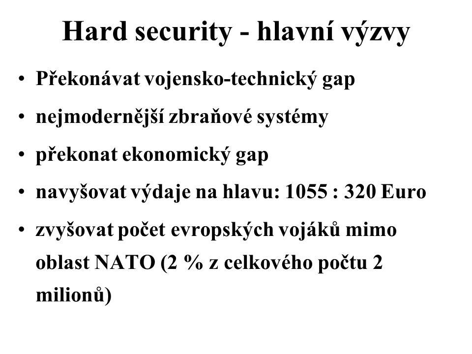 Hard security - hlavní výzvy Překonávat vojensko-technický gap nejmodernější zbraňové systémy překonat ekonomický gap navyšovat výdaje na hlavu: 1055 : 320 Euro zvyšovat počet evropských vojáků mimo oblast NATO (2 % z celkového počtu 2 milionů)