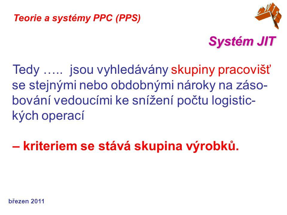 březen 2011 Systém JIT Teorie a systémy PPC (PPS) Tedy …..