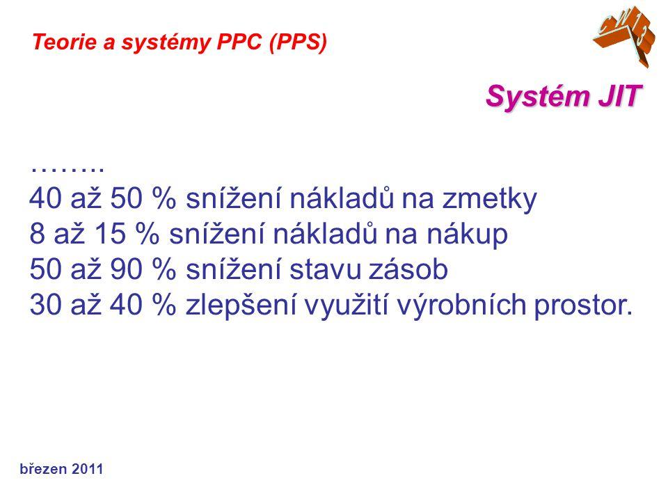 březen 2011 Systém JIT Teorie a systémy PPC (PPS) ……..