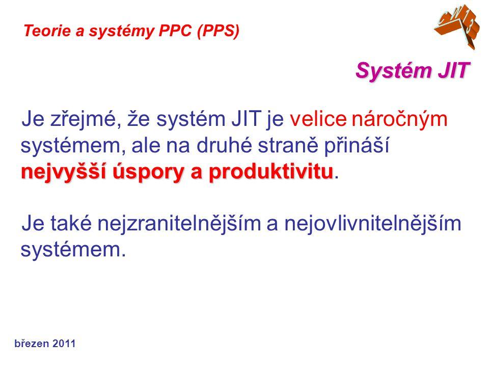 březen 2015 Systém JIT Teorie a systémy PPC (PPS) Plýtvání ….
