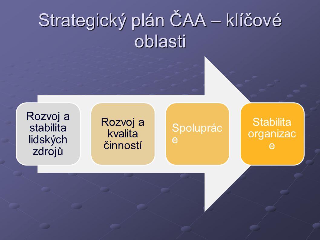 Strategický plán ČAA – klíčové oblasti Rozvoj a stabilita lidských zdrojů Rozvoj a kvalita činností Spoluprác e Stabilita organizac e