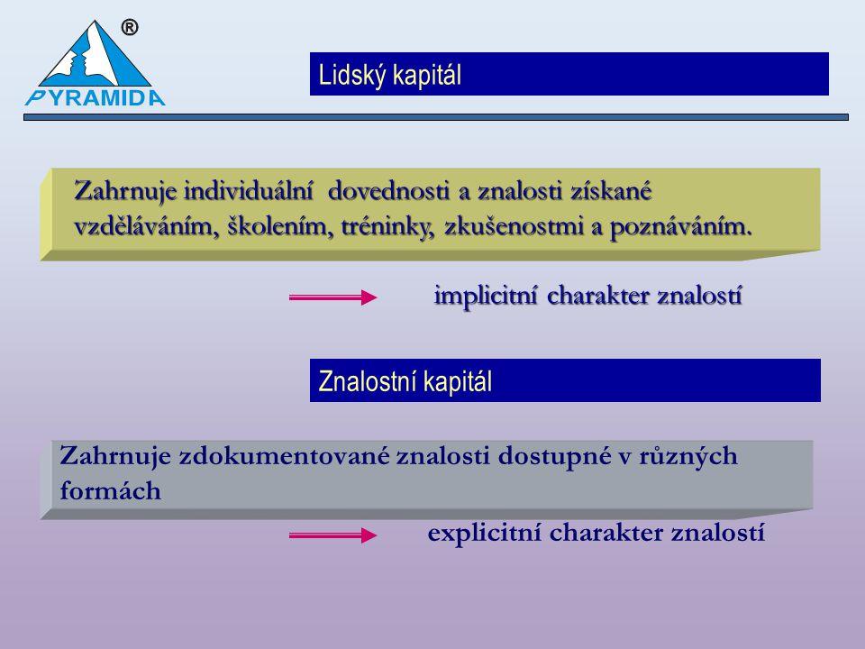 Zahrnuje zdokumentované znalosti dostupné v různých formách explicitní charakter znalostí Lidský kapitál Znalostní kapitál Zahrnuje individuální doved