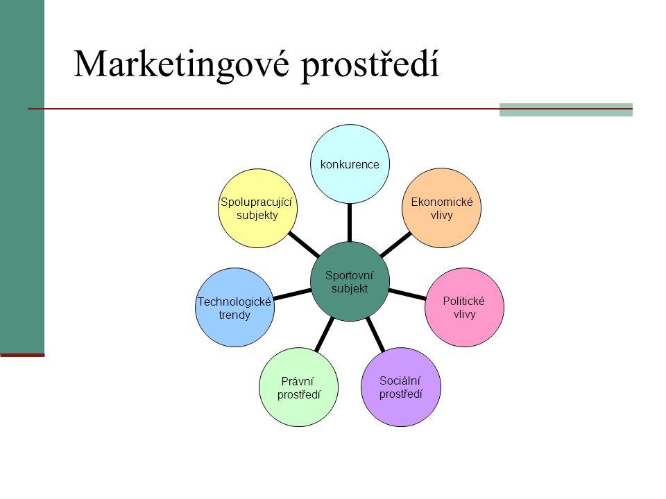 Marketingové prostředí Sportovní subjekt konkurence Ekonomické vlivy Politické vlivy Sociální prostředí Právní prostředí Technologické trendy Spolupra