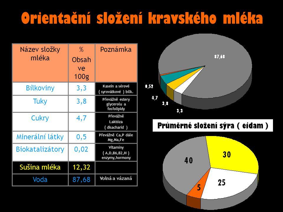 Název složky mléka % Obsah ve 100g Poznámka Bílkoviny3,3 Kasein a sérové ( syrovátkové ) bílk. Tuky3,8 Převážně estery glycerolu a fosfolipidy Cukry4,