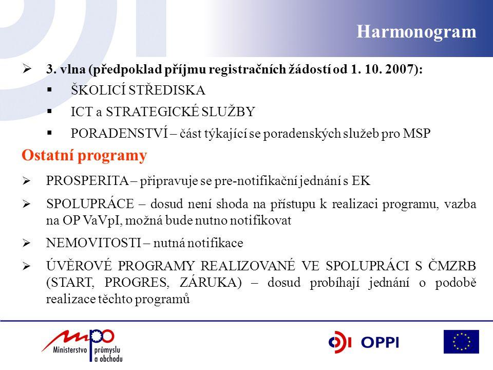 Harmonogram  3. vlna (předpoklad příjmu registračních žádostí od 1.