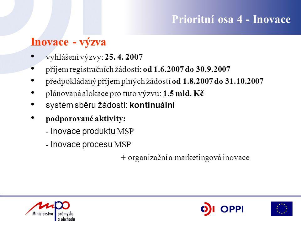 Inovace - výzva vyhlášení výzvy: 25. 4.