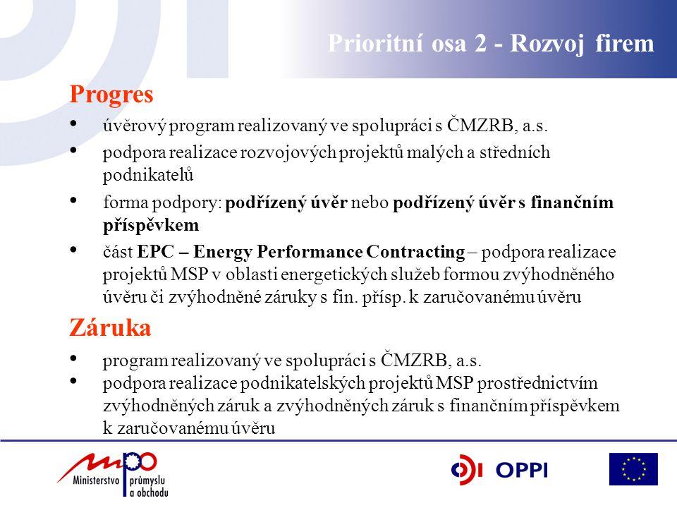 Prioritní osa 2 - Rozvoj firem Progres úvěrový program realizovaný ve spolupráci s ČMZRB, a.s.