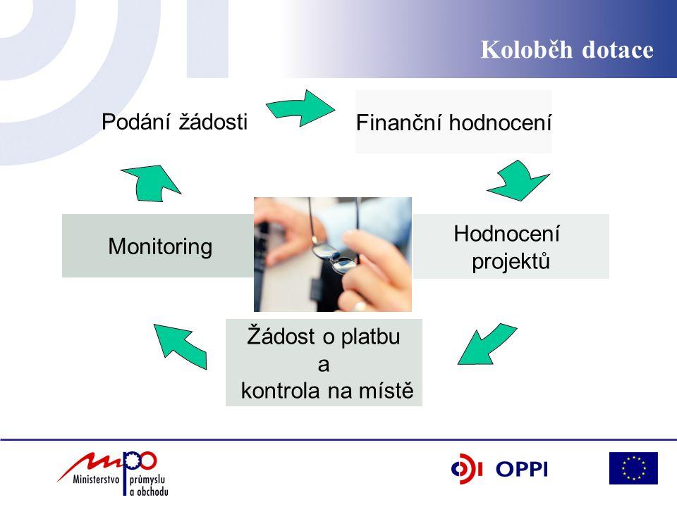 Finanční hodnocení Hodnocení projektů Žádost o platbu a kontrola na místě Monitoring Podání žádosti Koloběh dotace