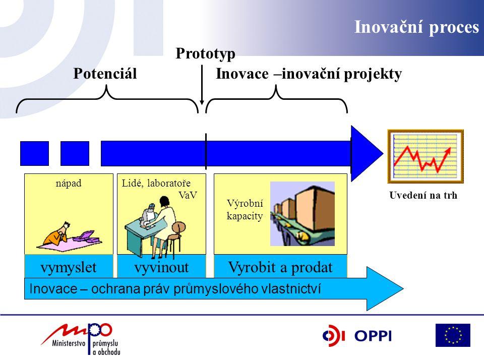 Inovační proces vymysletVyrobit a prodatvyvinout Lidé, laboratoře Výrobní kapacity nápad VaV Uvedení na trh PotenciálInovace –inovační projekty Prototyp Inovace – ochrana práv průmyslového vlastnictví