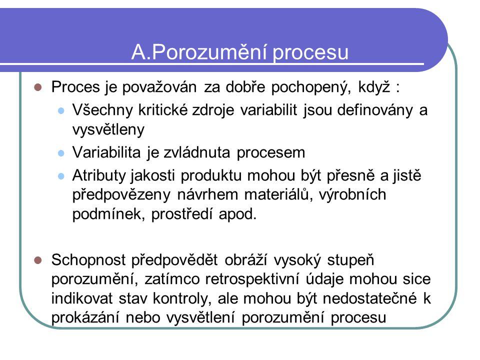 A.Porozumění procesu Proces je považován za dobře pochopený, když : Všechny kritické zdroje variabilit jsou definovány a vysvětleny Variabilita je zvl