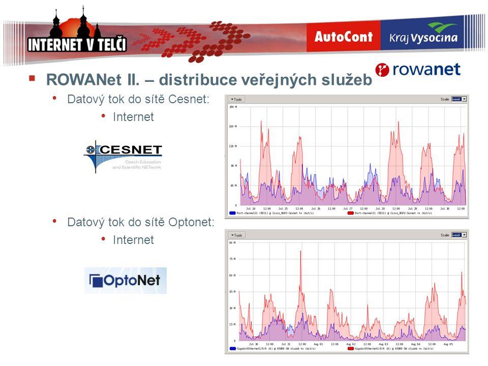  ROWANet II. – distribuce veřejných služeb Datový tok do sítě Cesnet: Internet Datový tok do sítě Optonet: Internet