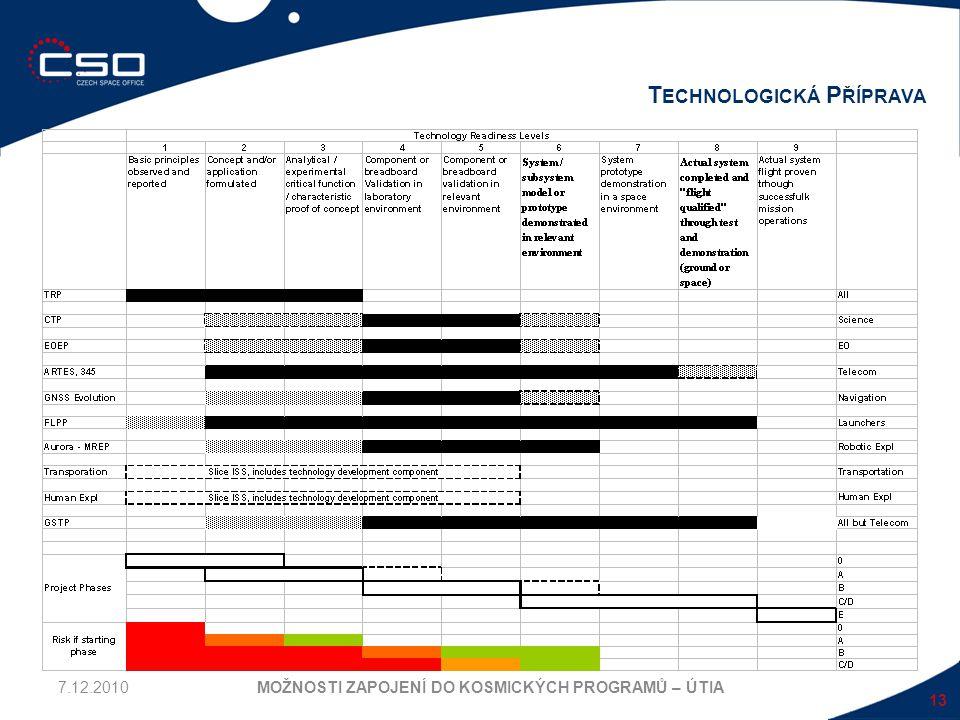 13 T ECHNOLOGICKÁ P ŘÍPRAVA MOŽNOSTI ZAPOJENÍ DO KOSMICKÝCH PROGRAMŮ – ÚTIA7.12.2010