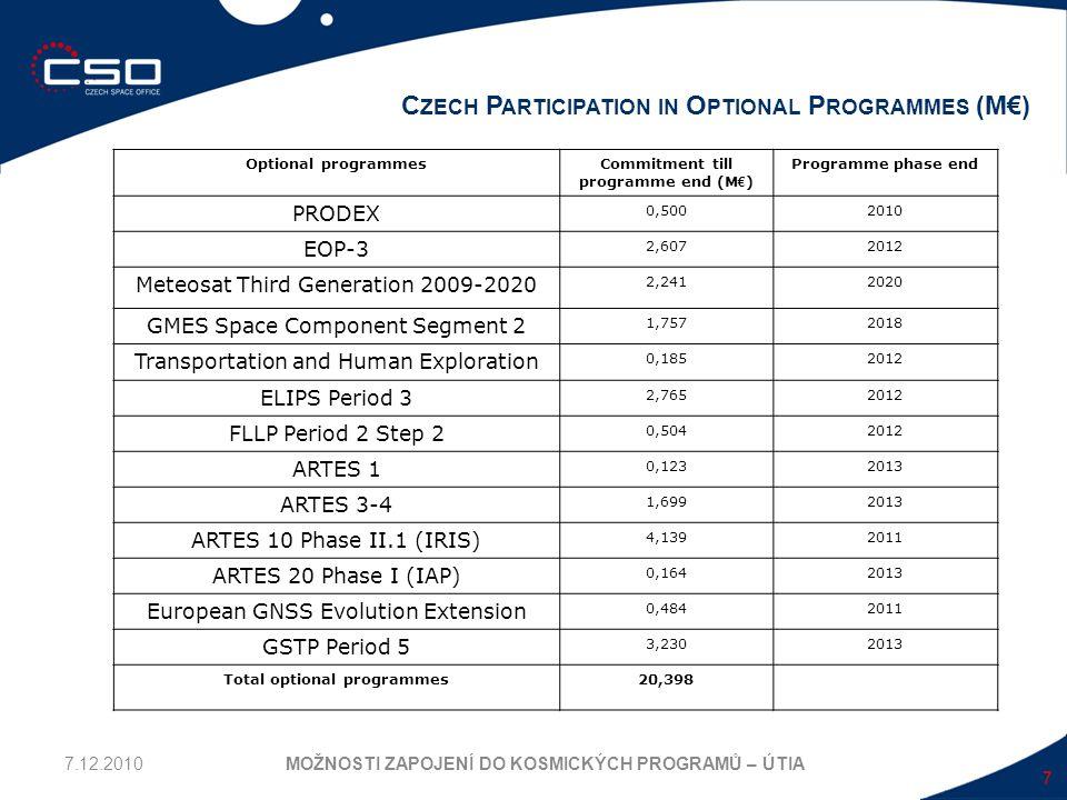 7 C ZECH P ARTICIPATION IN O PTIONAL P ROGRAMMES (M€) MOŽNOSTI ZAPOJENÍ DO KOSMICKÝCH PROGRAMŮ – ÚTIA Optional programmesCommitment till programme end