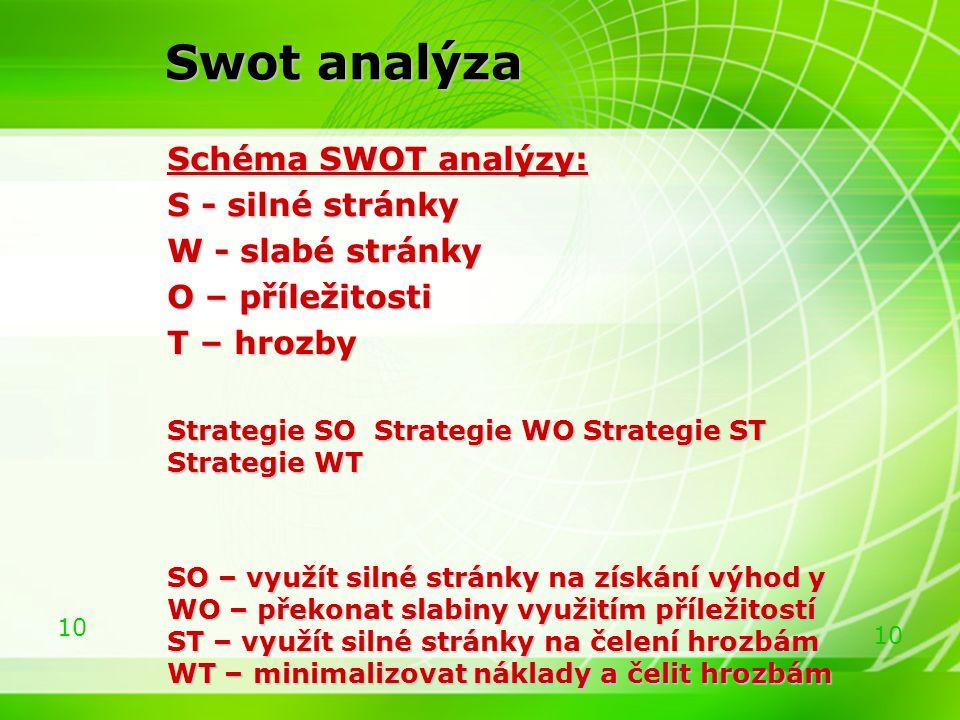 10 Swot analýza Schéma SWOT analýzy: Schéma SWOT analýzy: S - silné stránky S - silné stránky W - slabé stránky W - slabé stránky O – příležitosti O –