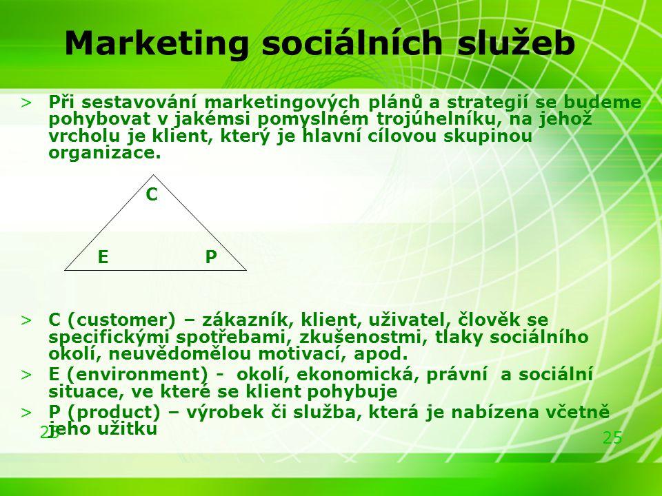 25 Marketing sociálních služeb >Při sestavování marketingových plánů a strategií se budeme pohybovat v jakémsi pomyslném trojúhelníku, na jehož vrchol